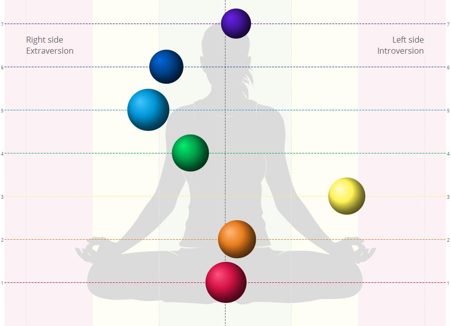 salud bioenergética antes de meditación