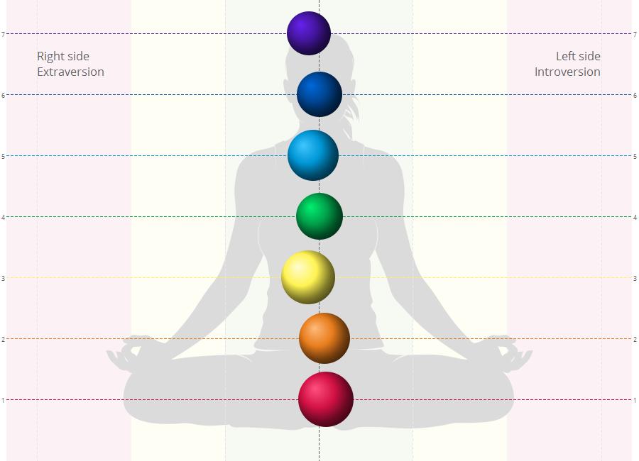 salud bioenergética tras meditación